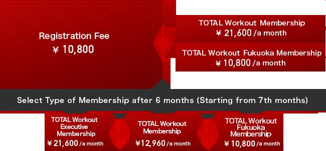 membership fee fukuoka