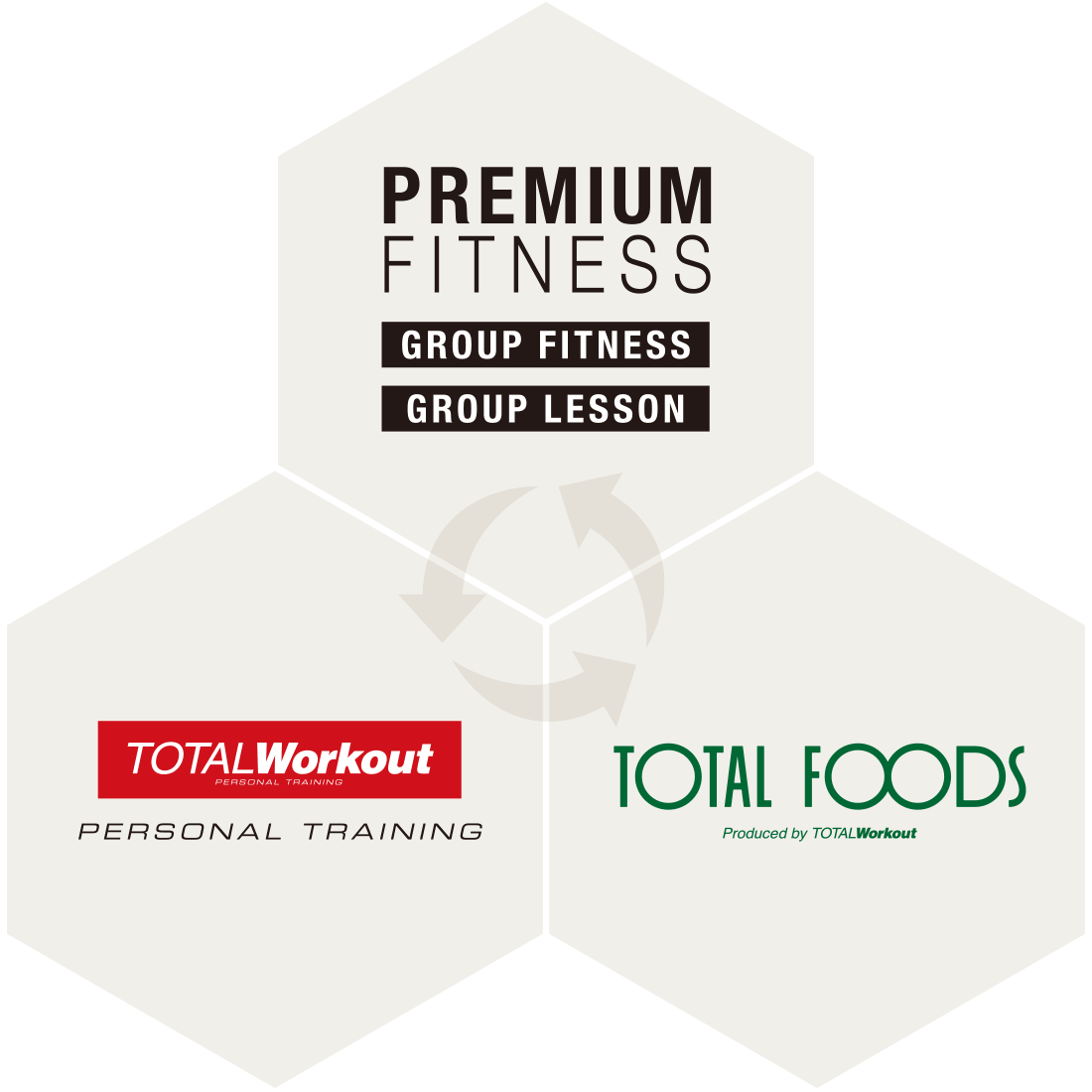 Synergy of PREMIUM FITNESS